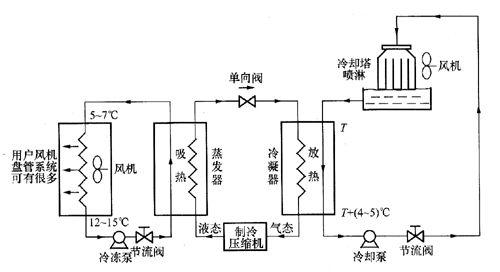 中央空调系统优点 经济节能:主机由微电脑控制,每个区间末端风机盘